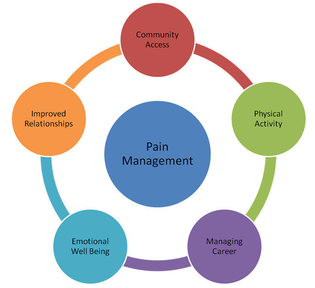 hypnotherapy pain relief Had neuropathic pain, but none of the participants with nonneuropathic pain reported a meaningful pain reduction following hypnosis treatment (jensen, barber, romano.