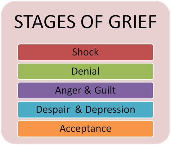 stages-of-grief.jpg