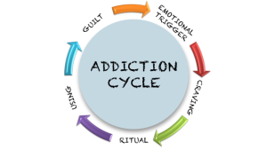 addictioncycle